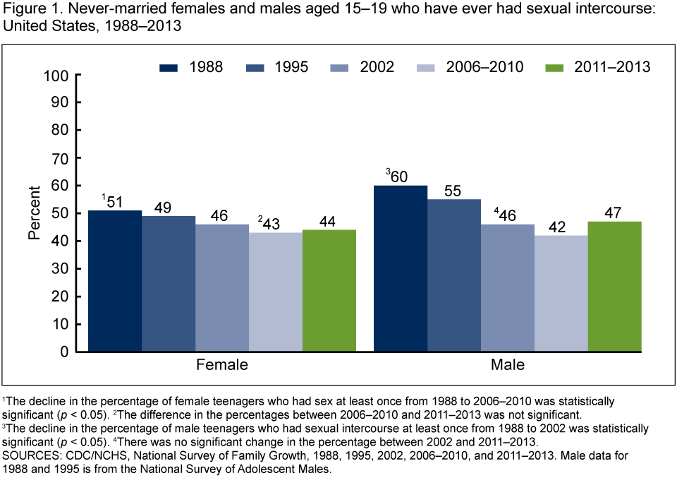 Sexually active age statistics
