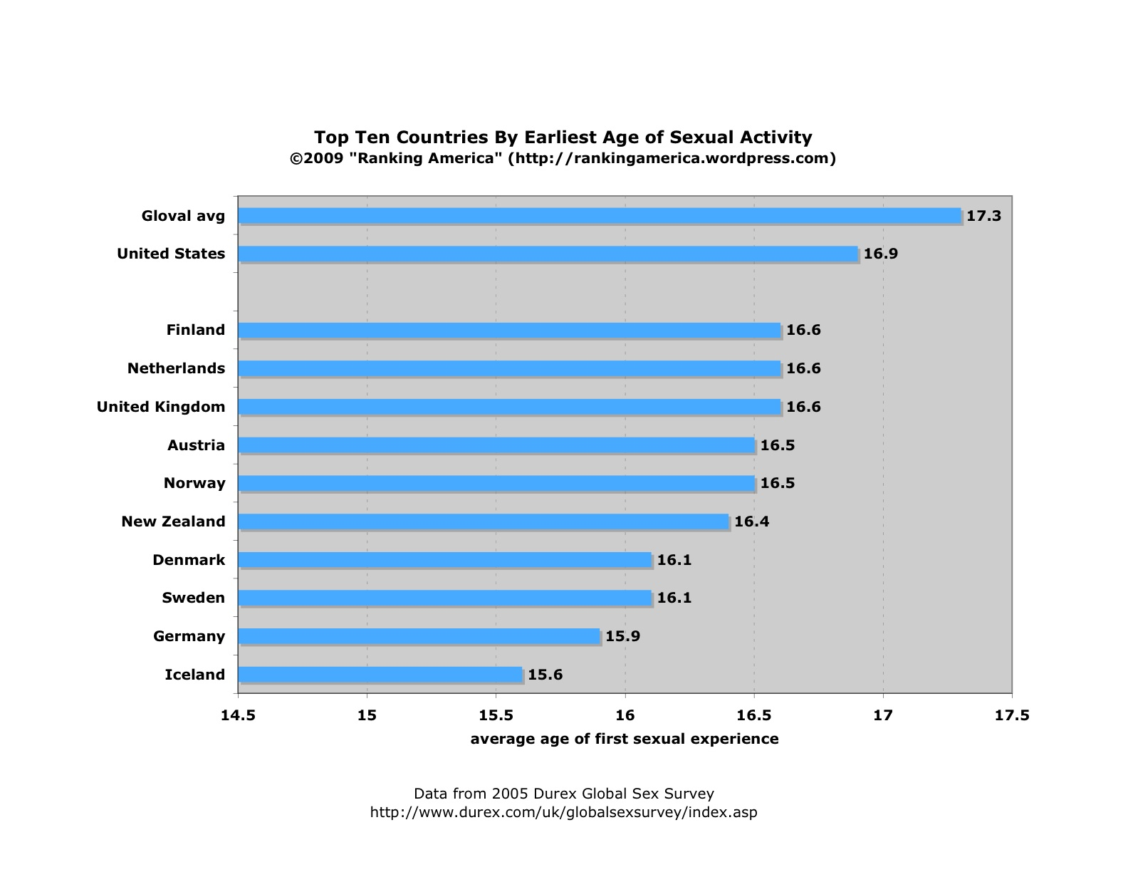 Average sex duration by age