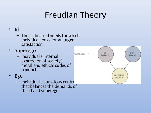 Freud theory of personality