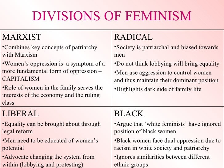 Difference between liberal feminism and radical feminism