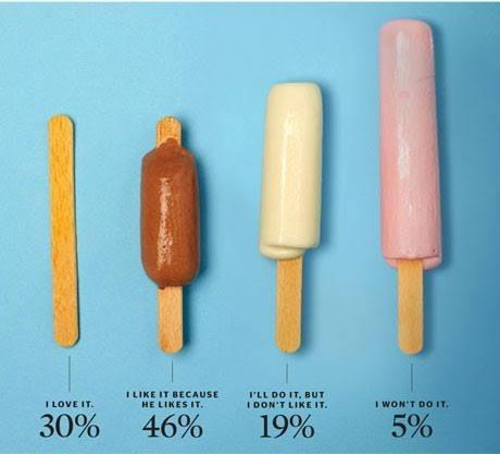 What percentage of women give blowjobs