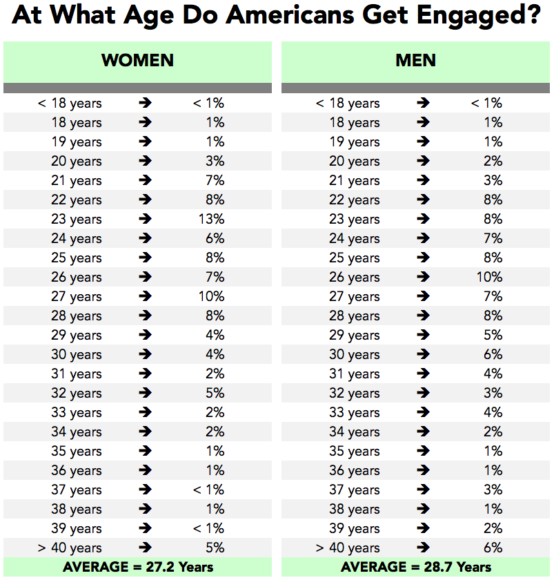 Average length of relationship by age