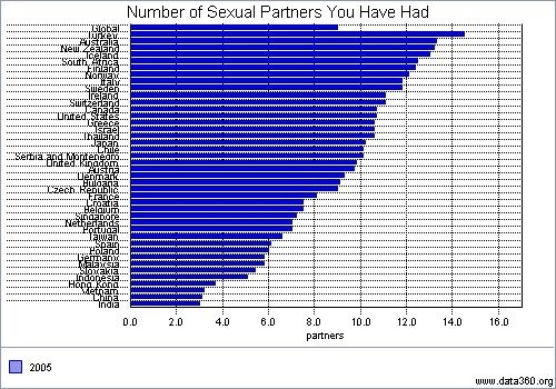 Average number of sexual partners in a lifetime