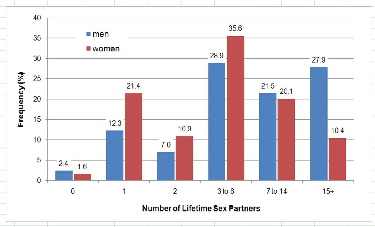 Average sex partners by age
