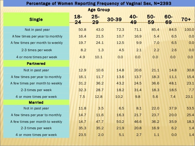 Frequency of intercourse by age