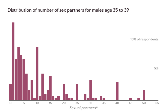 Average number of sexual partners by age