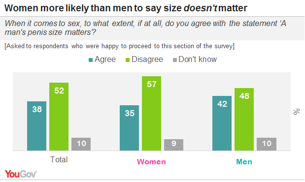 Does size matter poll