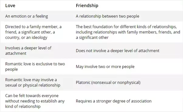 Difference between companion and relationship