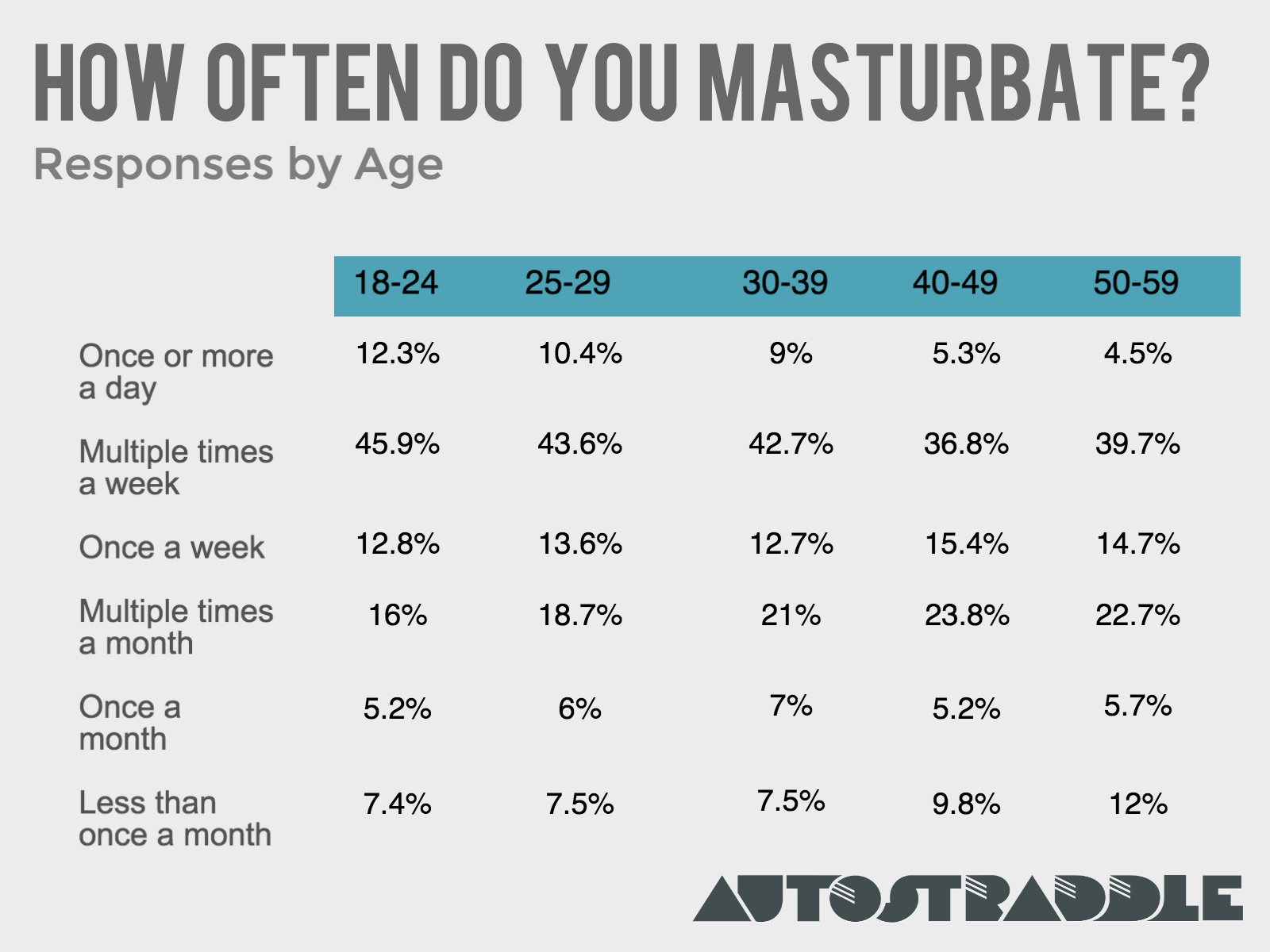 How often do females masturbate