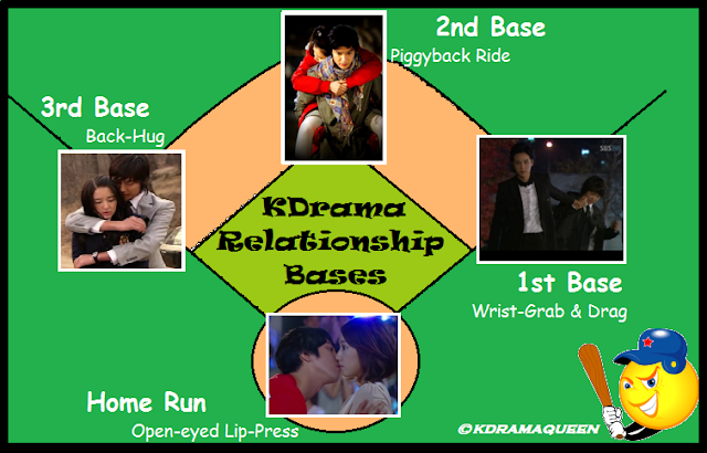What does 2nd base mean.